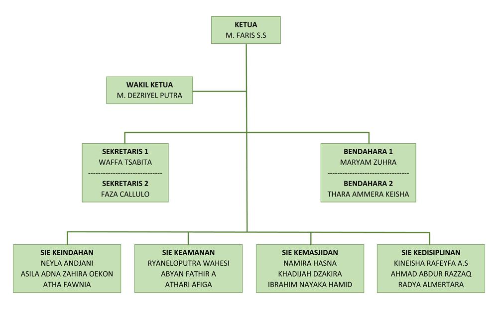 struktur-organisasi-osissdia-2018-2019