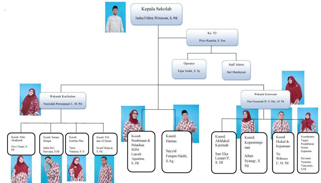 struktur organisasi 2018-2019