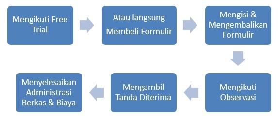 mekanisme_pendaftaran